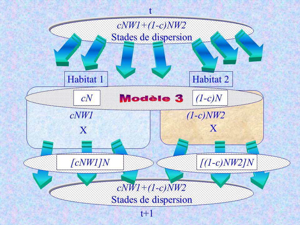 cNW1+(1-c)NW2 Stades de dispersion cN(1-c)N Habitat 1Habitat 2 cNW1(1-c)NW2 X X cNW1+(1-c)NW2 Stades de dispersion t t+1 [cNW1]N[(1-c)NW2]N