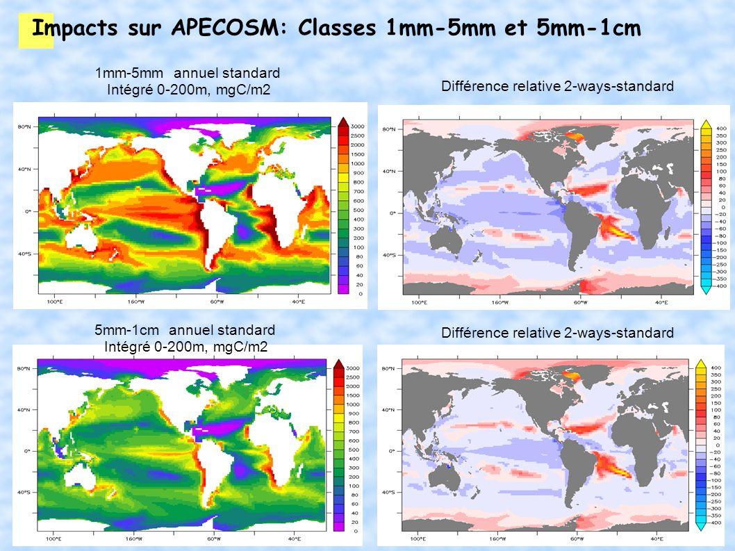 Impacts sur APECOSM: Classes 1mm-5mm et 5mm-1cm 1mm-5mm annuel standard Intégré 0-200m, mgC/m2 Différence relative 2-ways-standard 5mm-1cm annuel standard Intégré 0-200m, mgC/m2 Différence relative 2-ways-standard