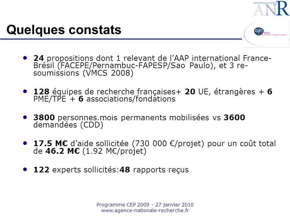 Emplacement pour logo structure support Programme CEP 2009 - 27 janvier 2010 www.agence-nationale-recherche.fr Quelques constats (contd) Points positifs - Concepts du programme assez bien compris, peu de propositions « hors sujet » - Bonne transdisciplinarité (1/3 des projets avec SHS) - Approches intégratives (échelles globale et régionale) - Analyses rétrospectives Points faibles - Peu de propositions soumises en 2009/VMCS - Projets souvent académiques, peu doffre appliquée (peu dorganismes R&D finalisés, Cemagref, INERIS, INRA, INRETS,..) - Peu dutilisateurs impliqués (collectivités,entreprises,..) - Quelques très bonnes idées de propositions, mais avec un niveau de maturation insuffisant (ex: Axe 1 sur gouvernance, économie,..)