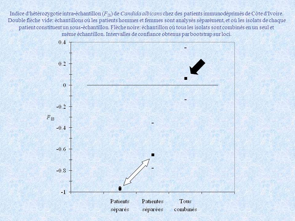 Indice d'hétérozygotie intra-échantillon (F IS ) de Candida albicans chez des patients immunodéprimés de Côte d'Ivoire. Double flèche vide: échantillo