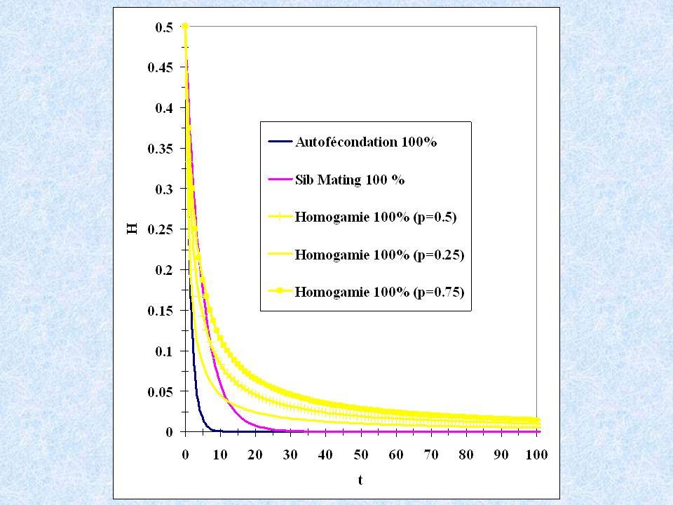 Plasmodium falciparum in Kenya 7 microsatellites 1 50µm 100µm 3 2 O Haploid clones Diploid sexual hermaphrodites