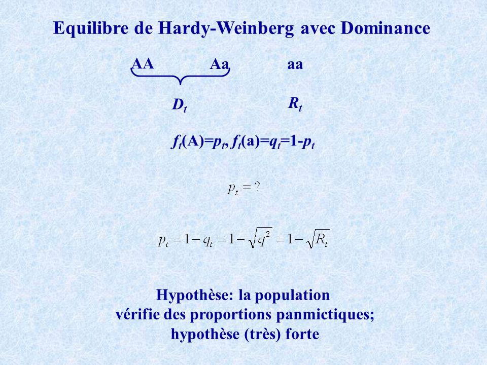 Equilibre de Hardy-Weinberg avec Dominance Aaaa R t AA f t (A)=p t, f t (a)=q t =1-p t DtDt Hypothèse: la population vérifie des proportions panmictiq
