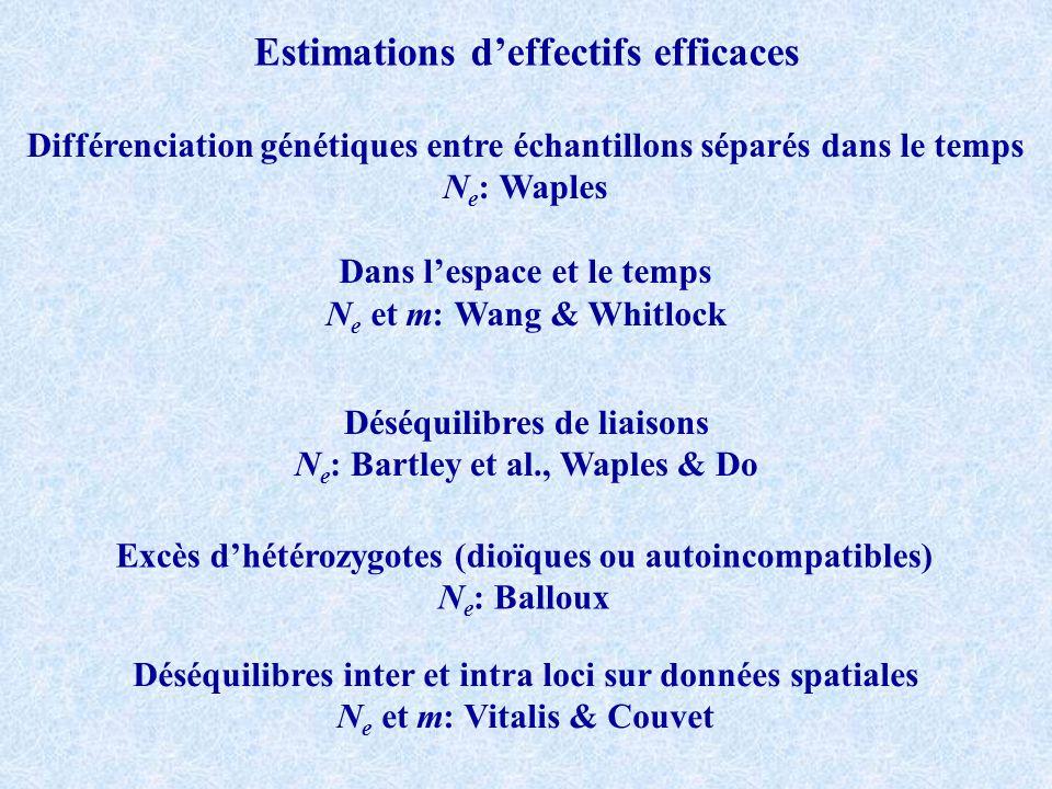 Estimations deffectifs efficaces Différenciation génétiques entre échantillons séparés dans le temps N e : Waples Dans lespace et le temps N e et m: W