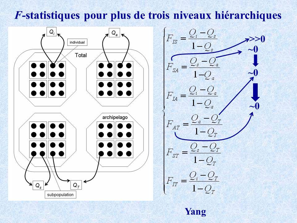 F-statistiques pour plus de trois niveaux hiérarchiques ~0 >>0 Yang