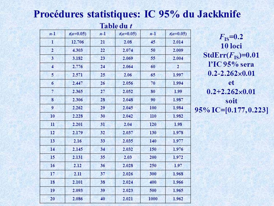 n-1t(α=0.05)n-1t(α=0.05)n-1t(α=0.05) 112.706212.08452.014 24.303222.074502.009 33.182232.069552.004 42.776242.064602 52.571252.06651.997 62.447262.056