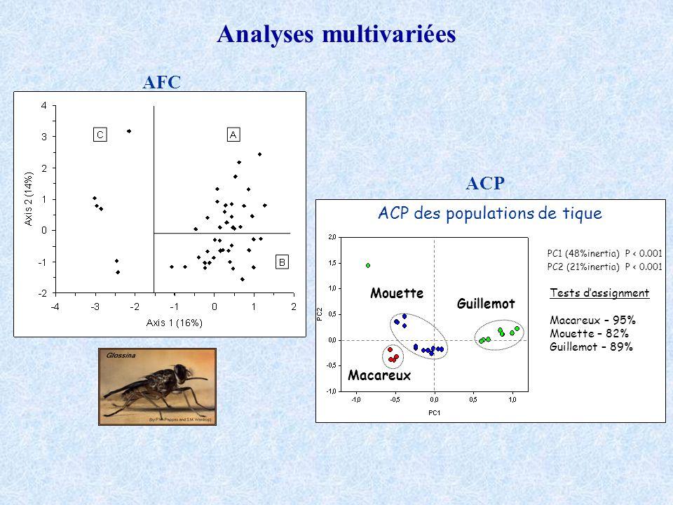 Analyses multivariées AFC ACP PC1 (48%inertia) P < 0.001 PC2 (21%inertia) P < 0.001 Mouette Guillemot Macareux Tests dassignment Macareux – 95% Mouett
