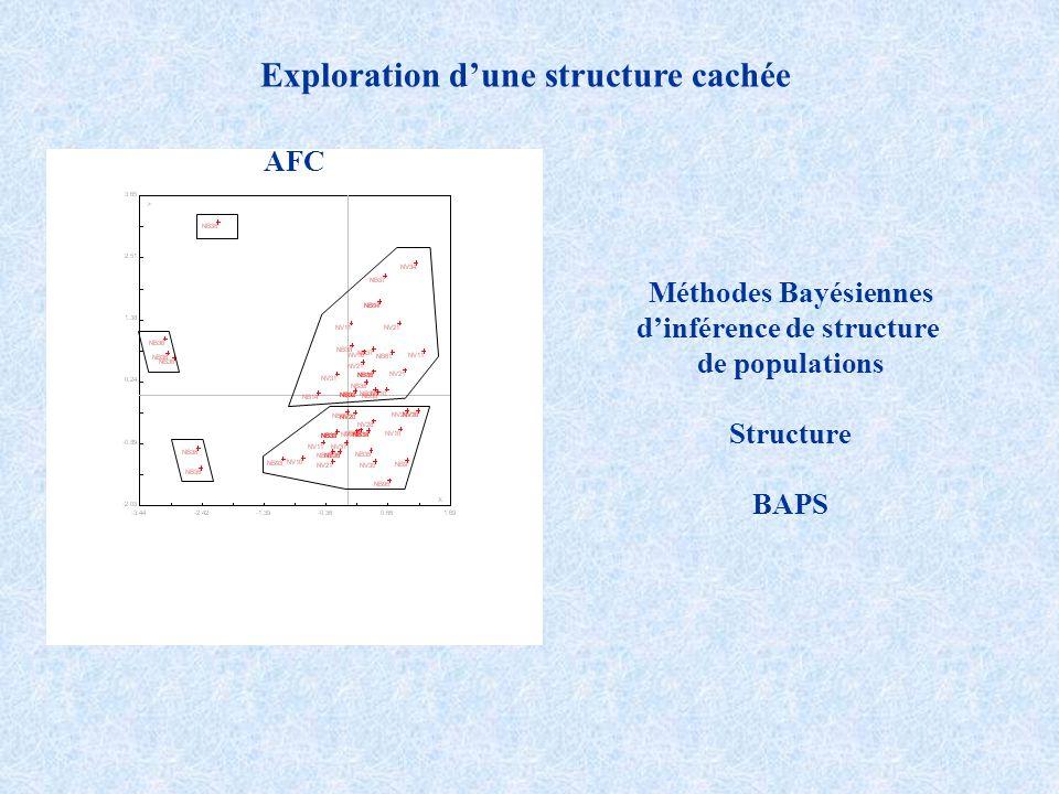 Exploration dune structure cachée AFC Méthodes Bayésiennes dinférence de structure de populations Structure BAPS