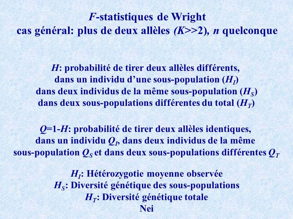 F-statistiques de Wright cas général: plus de deux allèles (K>>2), n quelconque H: probabilité de tirer deux allèles différents, dans un individu dune sous-population (H I ) dans deux individus de la même sous-population (H S ) dans deux sous-populations différentes du total (H T ) Q=1-H: probabilité de tirer deux allèles identiques, dans un individu Q I, dans deux individus de la même sous-population Q S et dans deux sous-populations différentes Q T H I : Hétérozygotie moyenne observée H S : Diversité génétique des sous-populations H T : Diversité génétique totale Nei