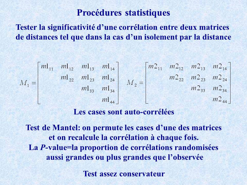 Procédures statistiques Tester la significativité dune corrélation entre deux matrices de distances tel que dans la cas dun isolement par la distance Les cases sont auto-corrélées Test de Mantel: on permute les cases dune des matrices et on recalcule la corrélation à chaque fois.