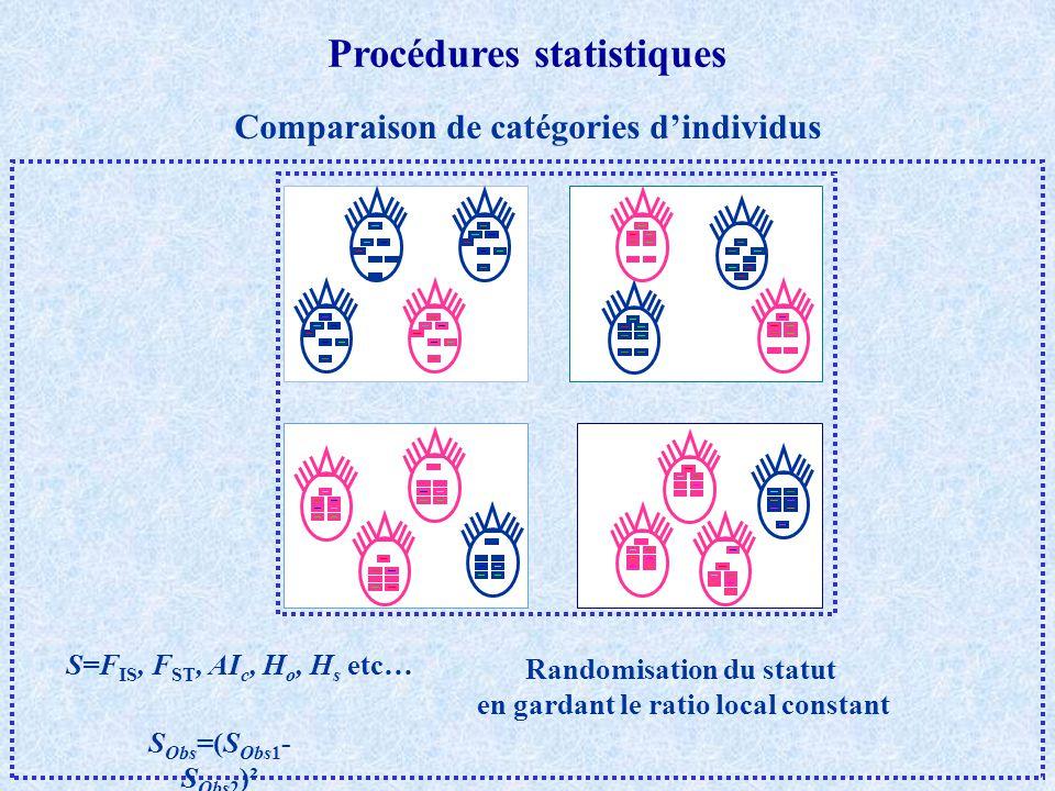 Comparaison de catégories dindividus S Obs =(S Obs1 - S Obs2 )² Randomisation du statut en gardant le ratio local constant Procédures statistiques S=F IS, F ST, AI c, H o, H s etc…
