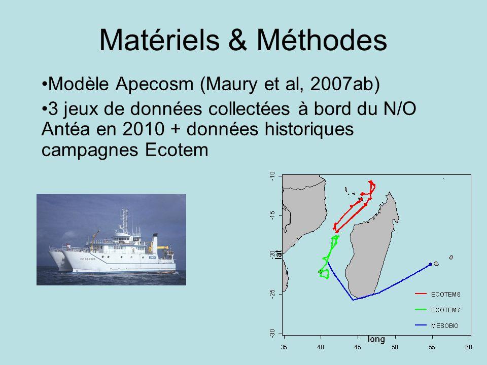 Matériels & Méthodes Modèle Apecosm (Maury et al, 2007ab) 3 jeux de données collectées à bord du N/O Antéa en 2010 + données historiques campagnes Ecotem