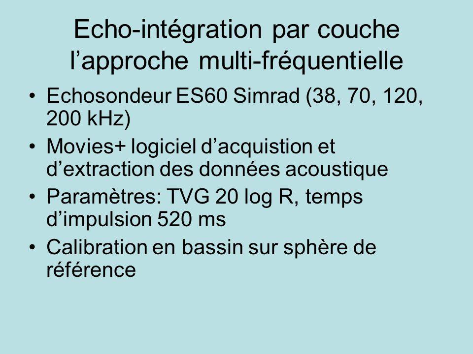 Echo-intégration par couche lapproche multi-fréquentielle Echosondeur ES60 Simrad (38, 70, 120, 200 kHz) Movies+ logiciel dacquistion et dextraction des données acoustique Paramètres: TVG 20 log R, temps dimpulsion 520 ms Calibration en bassin sur sphère de référence