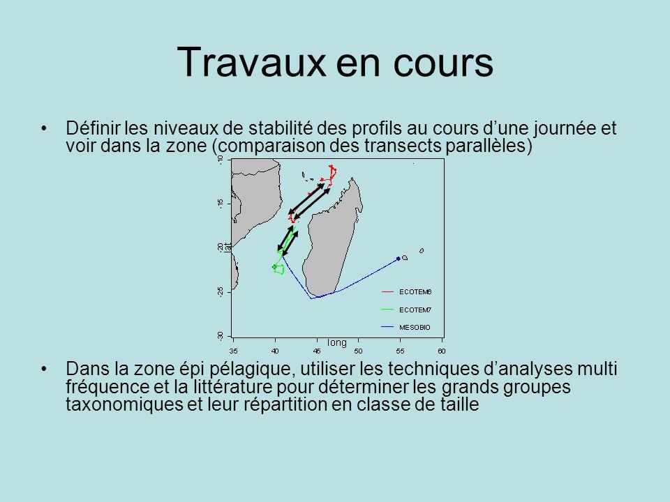 Travaux en cours Définir les niveaux de stabilité des profils au cours dune journée et voir dans la zone (comparaison des transects parallèles) Dans la zone épi pélagique, utiliser les techniques danalyses multi fréquence et la littérature pour déterminer les grands groupes taxonomiques et leur répartition en classe de taille