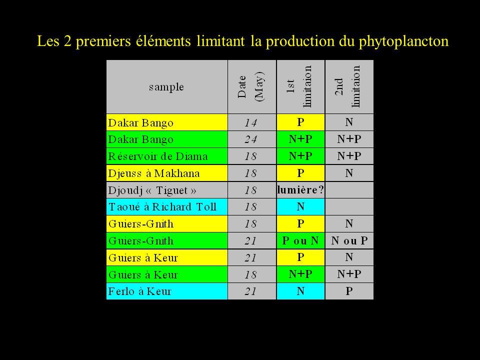 Les 2 premiers éléments limitant la production du phytoplancton