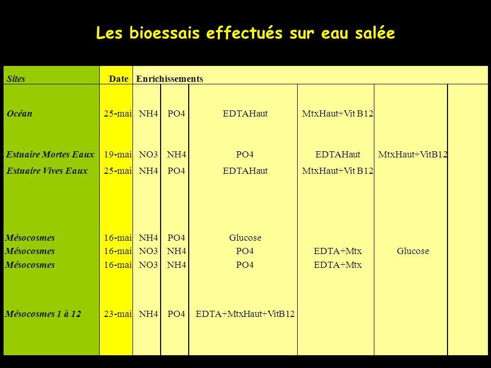Eléments stimulants Dans le milieu naturel concentrations DIN élevées (6,7 µM le 24/05).