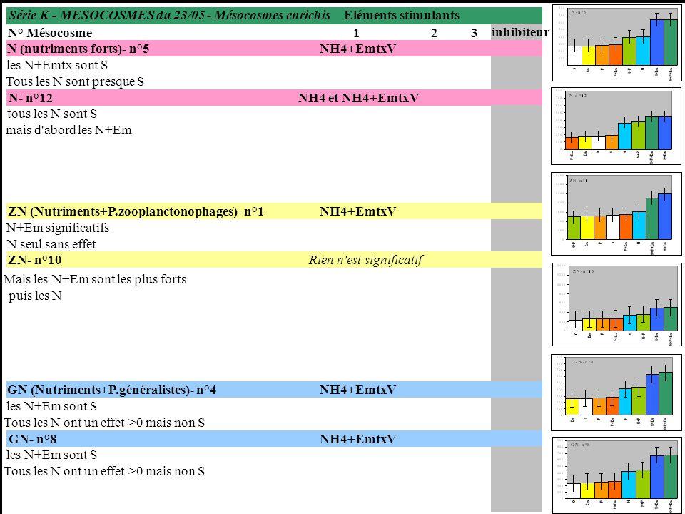 Série K - MESOCOSMES du 23/05 - Mésocosmes enrichis N° Mésocosme123 inhibiteur N (nutriments forts)- n°5NH4+EmtxV les N+Emtx sont S Tous les N sont presque S N- n°12NH4 et NH4+EmtxV tous les N sont S mais d abord les N+Em ZN (Nutriments+P.zooplanctonophages)- n°1NH4+EmtxV N+Em significatifs N seul sans effet ZN- n°10 Mais les N+Em sont les plus forts puis les N GN (Nutriments+P.généralistes)- n°4NH4+EmtxV les N+Em sont S Tous les N ont un effet >0 mais non S GN- n°8NH4+EmtxV les N+Em sont S Tous les N ont un effet >0 mais non S Eléments stimulants Rien n est significatif