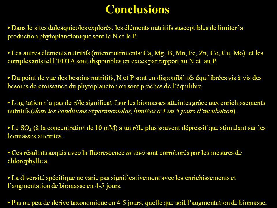 Conclusions Dans le sites dulcaquicoles explorés, les éléments nutritifs susceptibles de limiter la production phytoplanctonique sont le N et le P. Le