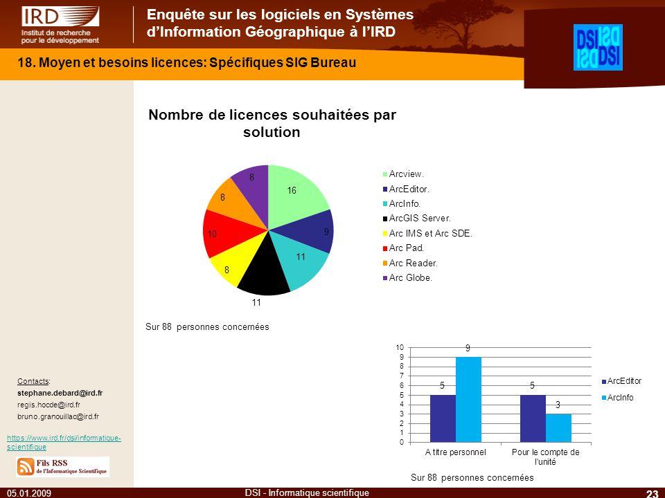Enquête sur les logiciels en Systèmes dInformation Géographique à lIRD 05.01.2009 23 DSI - Informatique scientifique Contacts: stephane.debard@ird.fr
