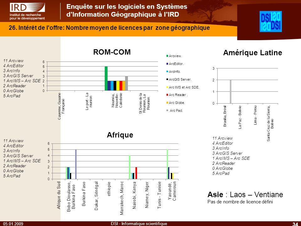 Enquête sur les logiciels en Systèmes dInformation Géographique à lIRD 34 DSI - Informatique scientifique 26. Intérêt de l'offre: Nombre moyen de lice