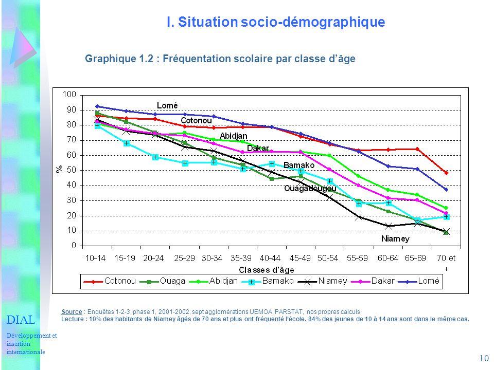 10 Graphique 1.2 : Fréquentation scolaire par classe dâge Source : Enquêtes 1-2-3, phase 1, 2001-2002, sept agglomérations UEMOA, PARSTAT, nos propres calculs.