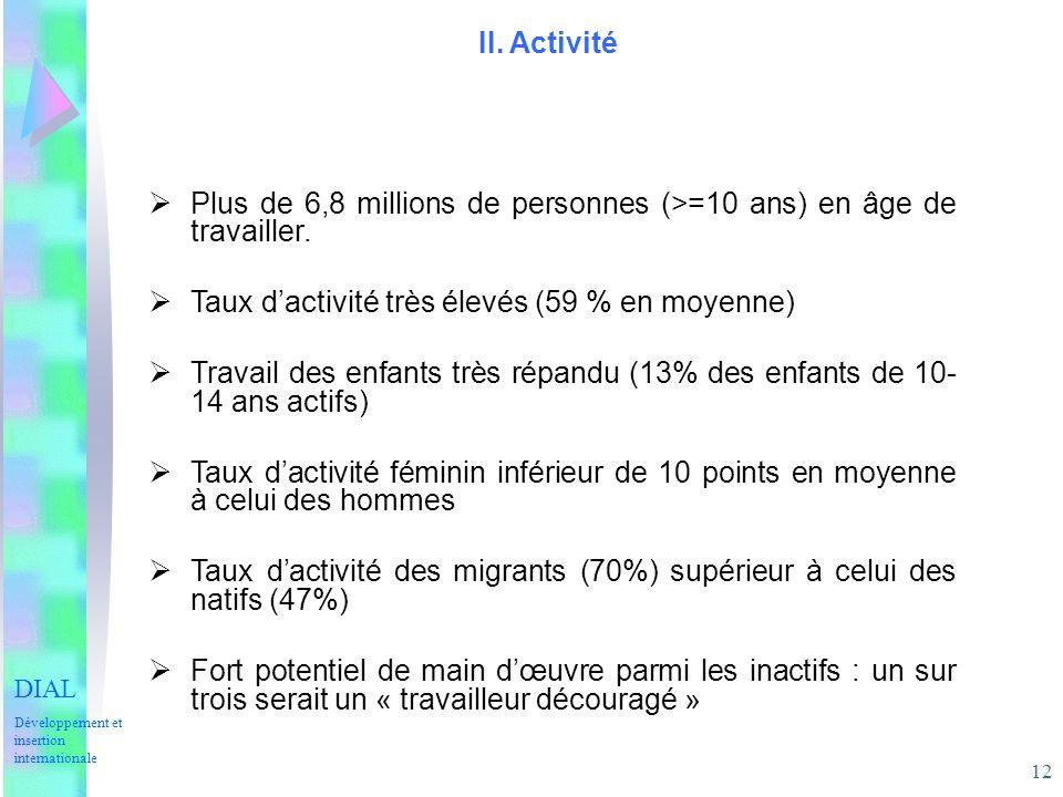 12 II. Activité Plus de 6,8 millions de personnes (>=10 ans) en âge de travailler. Taux dactivité très élevés (59 % en moyenne) Travail des enfants tr