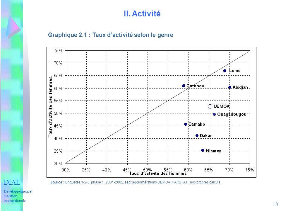 13 II. Activité Graphique 2.1 : Taux dactivité selon le genre Source : Enquêtes 1-2-3, phase 1, 2001-2002, sept agglomérations UEMOA, PARSTAT, nos pro