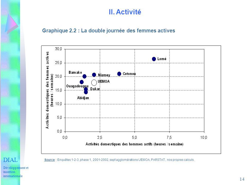 14 II. Activité Graphique 2.2 : La double journée des femmes actives Source : Enquêtes 1-2-3, phase 1, 2001-2002, sept agglomérations UEMOA, PARSTAT,