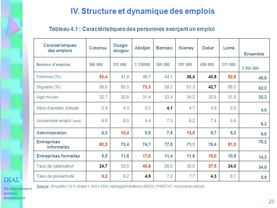 20 IV. Structure et dynamique des emplois Tableau 4.1 : Caractéristiques des personnes exerçant un emploi Caractéristiques des emplois Cotonou Ouaga-