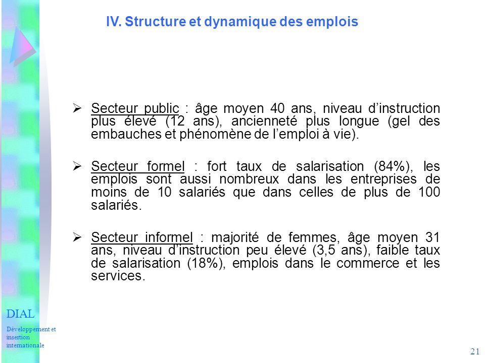 21 IV. Structure et dynamique des emplois Secteur public : âge moyen 40 ans, niveau dinstruction plus élevé (12 ans), ancienneté plus longue (gel des