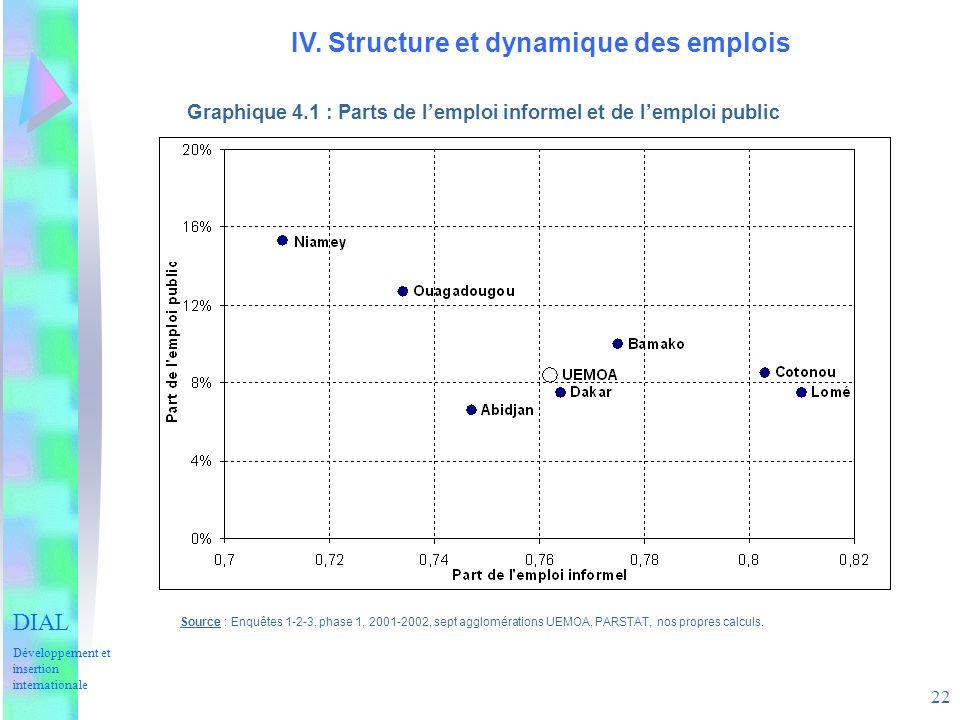 22 IV. Structure et dynamique des emplois Graphique 4.1 : Parts de lemploi informel et de lemploi public Source : Enquêtes 1-2-3, phase 1, 2001-2002,