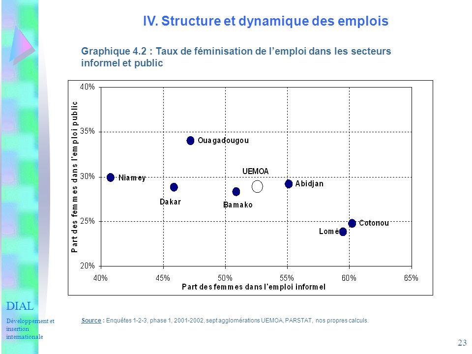 23 IV. Structure et dynamique des emplois Graphique 4.2 : Taux de féminisation de lemploi dans les secteurs informel et public Source : Enquêtes 1-2-3
