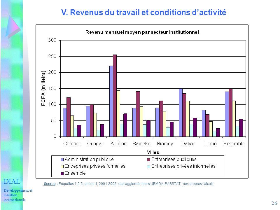 26 V. Revenus du travail et conditions dactivité Source : Enquêtes 1-2-3, phase 1, 2001-2002, sept agglomérations UEMOA, PARSTAT, nos propres calculs.