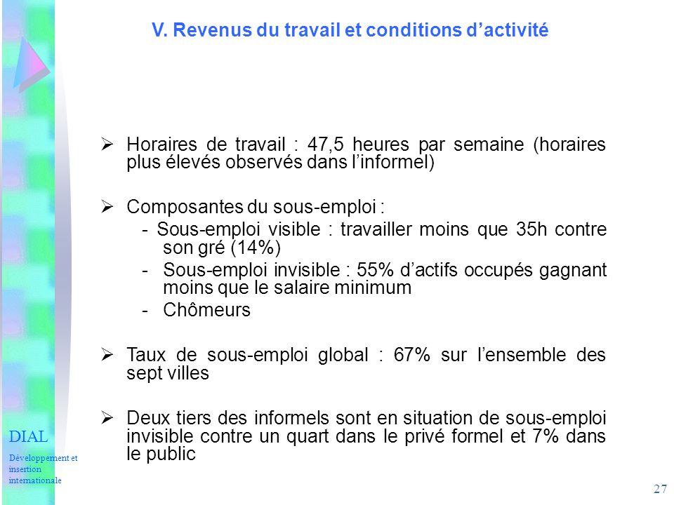27 V. Revenus du travail et conditions dactivité DIAL Développement et insertion internationale Horaires de travail : 47,5 heures par semaine (horaire
