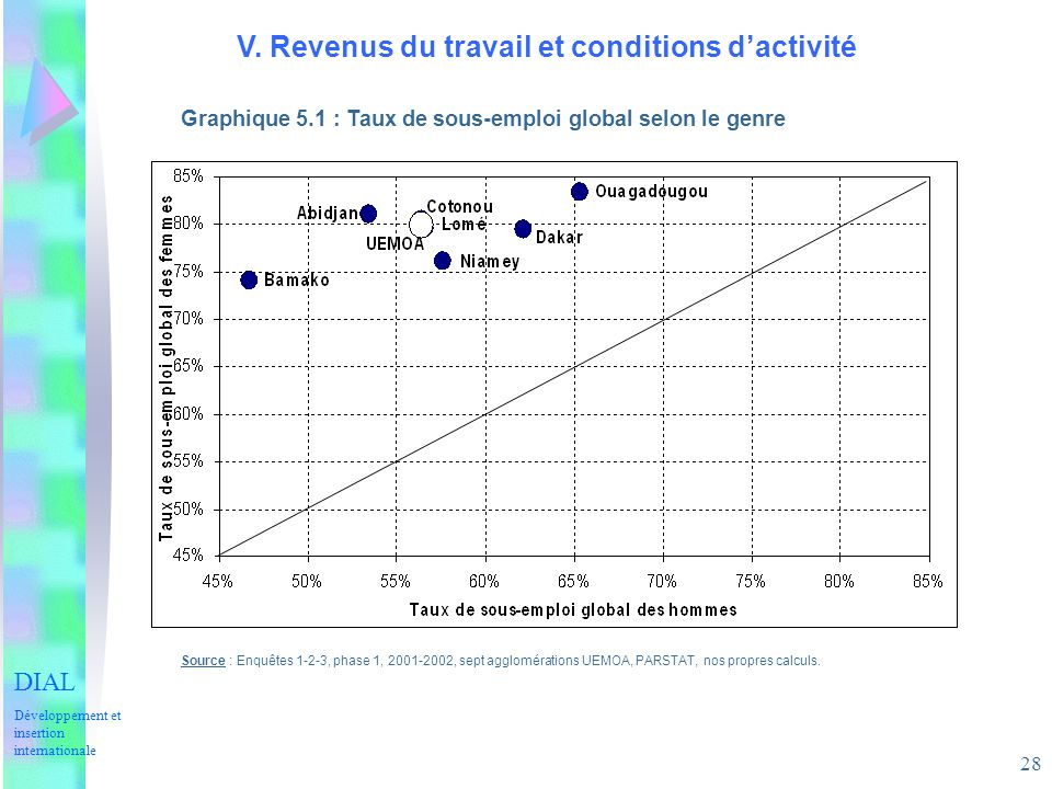 28 V. Revenus du travail et conditions dactivité Graphique 5.1 : Taux de sous-emploi global selon le genre Source : Enquêtes 1-2-3, phase 1, 2001-2002