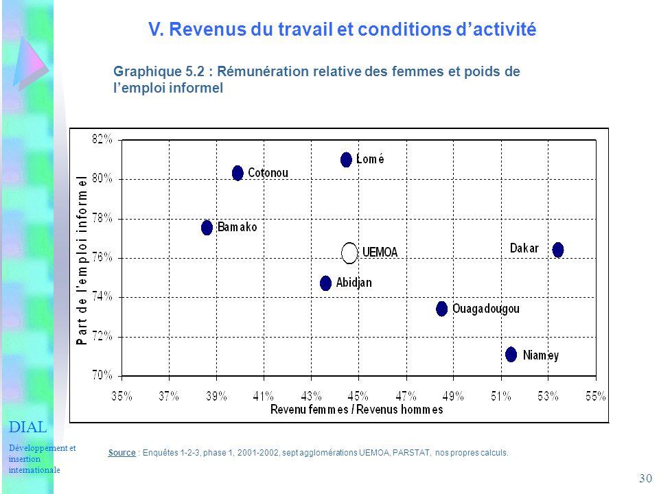 30 V. Revenus du travail et conditions dactivité Graphique 5.2 : Rémunération relative des femmes et poids de lemploi informel Source : Enquêtes 1-2-3