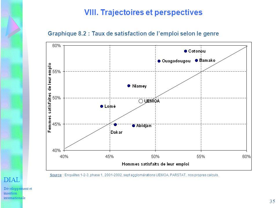 35 VIII. Trajectoires et perspectives Source : Enquêtes 1-2-3, phase 1, 2001-2002, sept agglomérations UEMOA, PARSTAT, nos propres calculs. Graphique