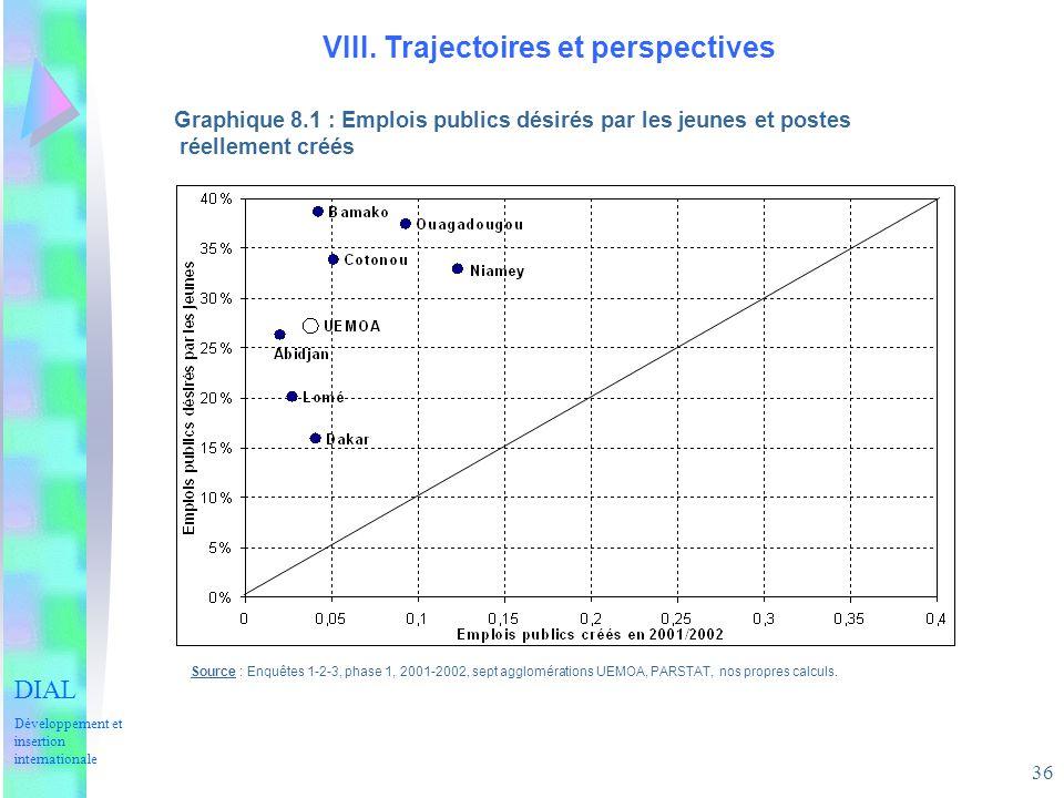 36 VIII. Trajectoires et perspectives Graphique 8.1 : Emplois publics désirés par les jeunes et postes réellement créés Source : Enquêtes 1-2-3, phase