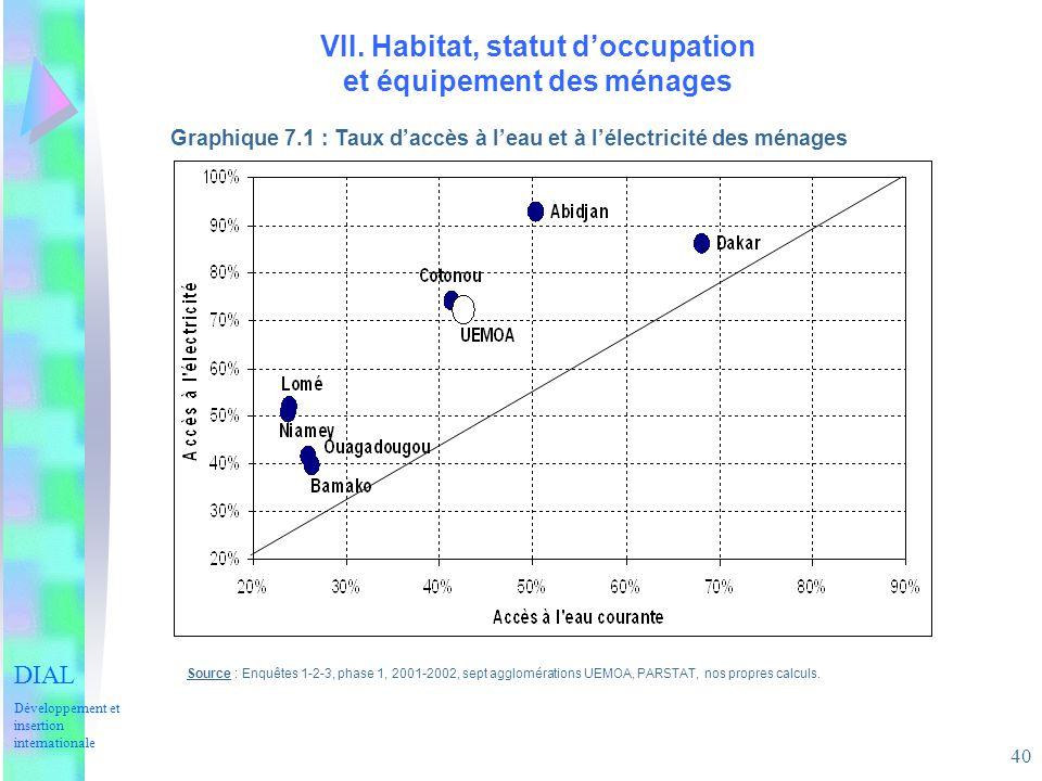 40 VII. Habitat, statut doccupation et équipement des ménages Graphique 7.1 : Taux daccès à leau et à lélectricité des ménages Source : Enquêtes 1-2-3