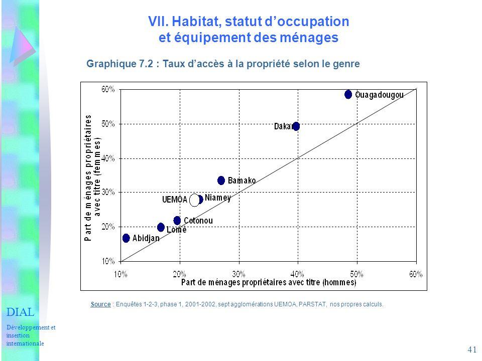 41 VII. Habitat, statut doccupation et équipement des ménages Graphique 7.2 : Taux daccès à la propriété selon le genre Source : Enquêtes 1-2-3, phase