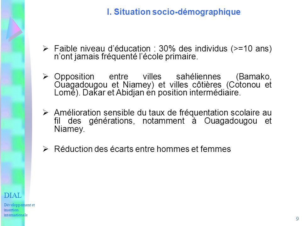 9 I. Situation socio-démographique Faible niveau déducation : 30% des individus (>=10 ans) nont jamais fréquenté lécole primaire. Opposition entre vil