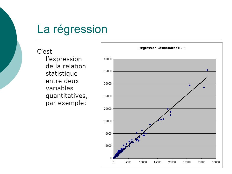 La régression Cest lexpression de la relation statistique entre deux variables quantitatives, par exemple: