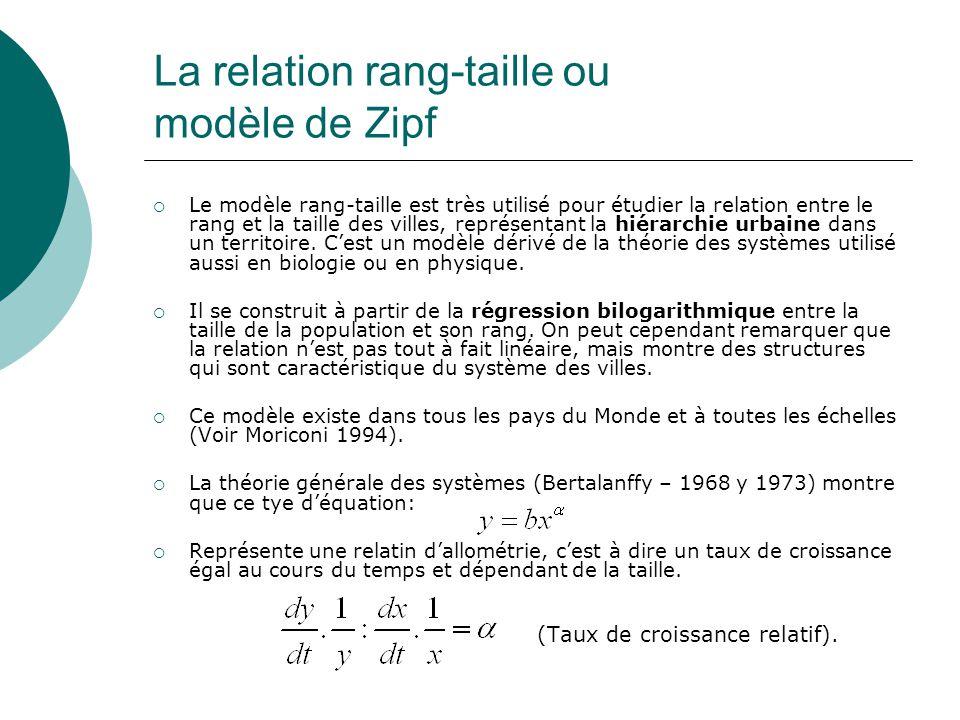 La relation rang-taille ou modèle de Zipf Le modèle rang-taille est très utilisé pour étudier la relation entre le rang et la taille des villes, représentant la hiérarchie urbaine dans un territoire.