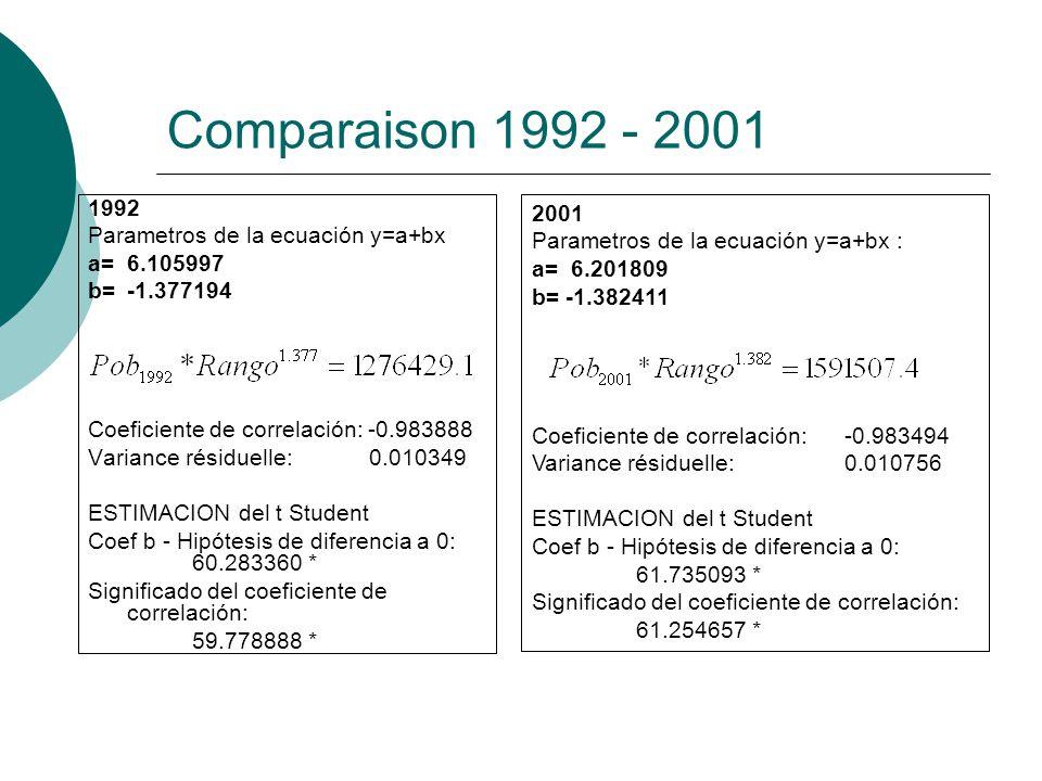 Comparaison 1992 - 2001 1992 Parametros de la ecuación y=a+bx a= 6.105997 b= -1.377194 Coeficiente de correlación: -0.983888 Variance résiduelle: 0.010349 ESTIMACION del t Student Coef b - Hipótesis de diferencia a 0: 60.283360 * Significado del coeficiente de correlación: 59.778888 * 2001 Parametros de la ecuación y=a+bx : a= 6.201809 b= -1.382411 Coeficiente de correlación:-0.983494 Variance résiduelle: 0.010756 ESTIMACION del t Student Coef b - Hipótesis de diferencia a 0: 61.735093 * Significado del coeficiente de correlación: 61.254657 *