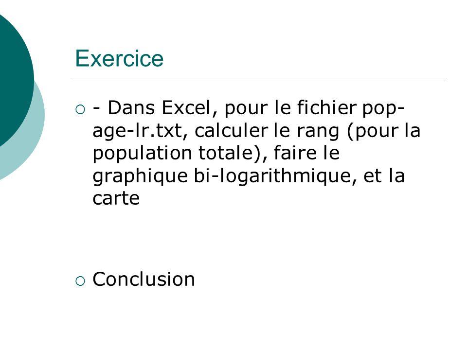 Exercice - Dans Excel, pour le fichier pop- age-lr.txt, calculer le rang (pour la population totale), faire le graphique bi-logarithmique, et la carte Conclusion