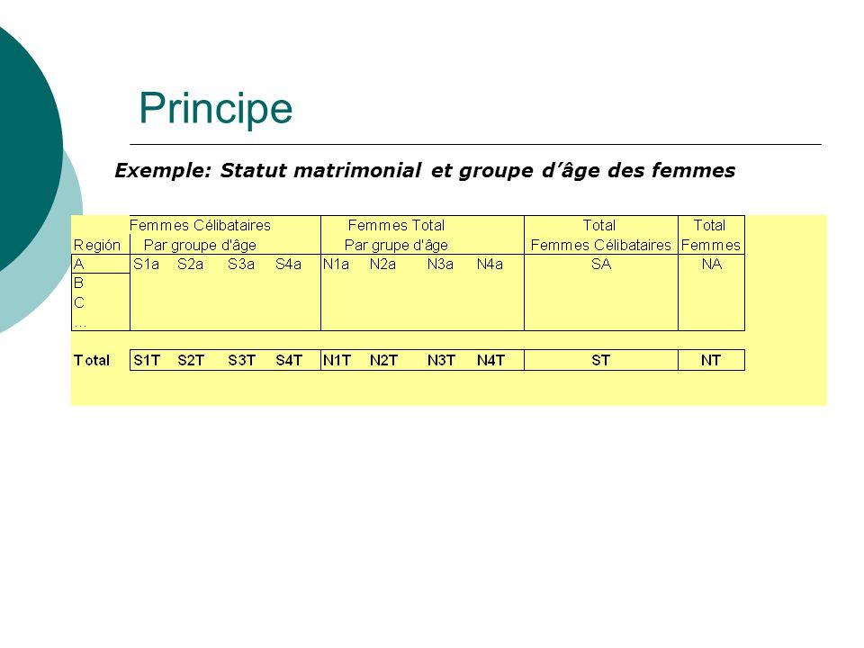 Principe Exemple: Statut matrimonial et groupe dâge des femmes