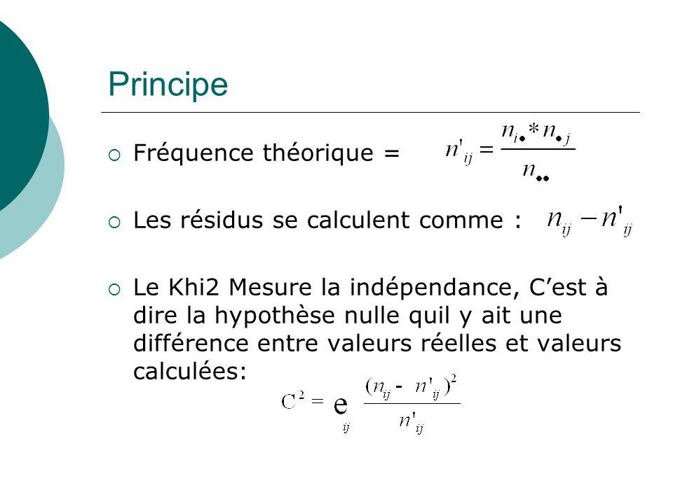 Principe Fréquence théorique = Les résidus se calculent comme : Le Khi2 Mesure la indépendance, Cest à dire la hypothèse nulle quil y ait une différence entre valeurs réelles et valeurs calculées: