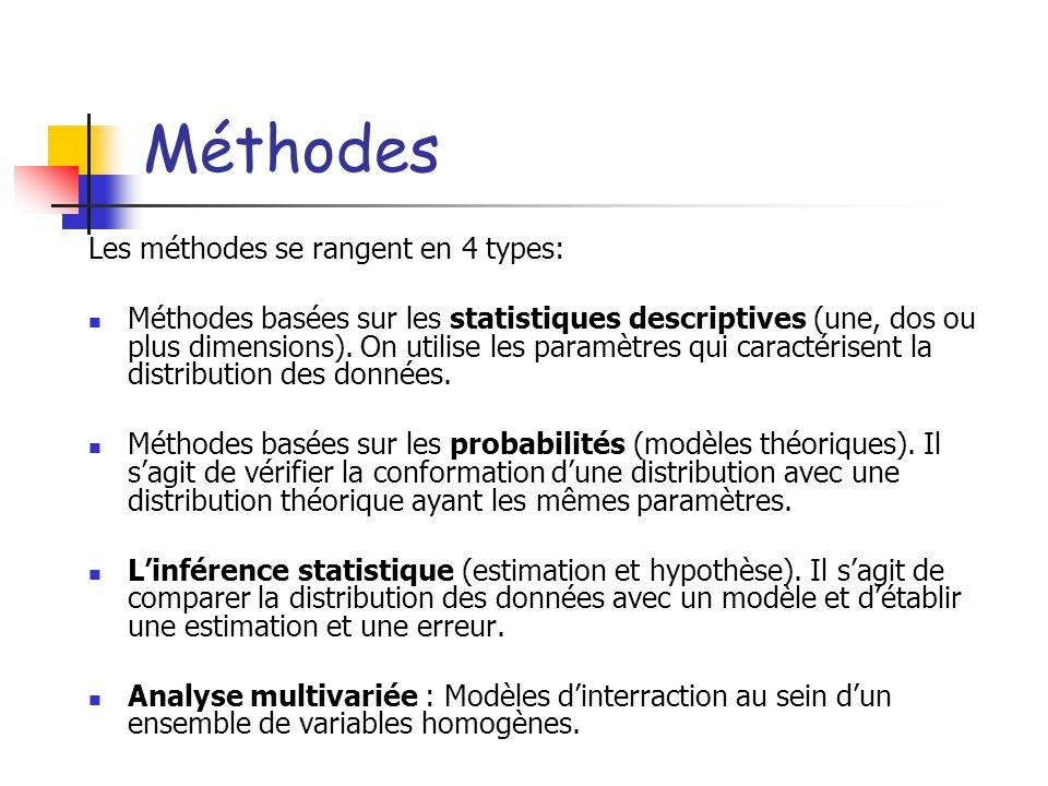 Méthodes Les méthodes se rangent en 4 types: Méthodes basées sur les statistiques descriptives (une, dos ou plus dimensions).
