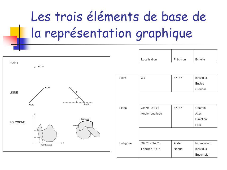 Les trois éléments de base de la représentation graphique LocalisationPrécisionEchelle PointX,YdX, dYIndividus Entités Groupes LigneX0,Y0 - X1,Y1dX, dYChemin Angle, longitude Axes Direction Flux PolygoneX0, Y0 - Xn, YnArêteImprécision Fonction POLYNoeudIndividus Ensemble