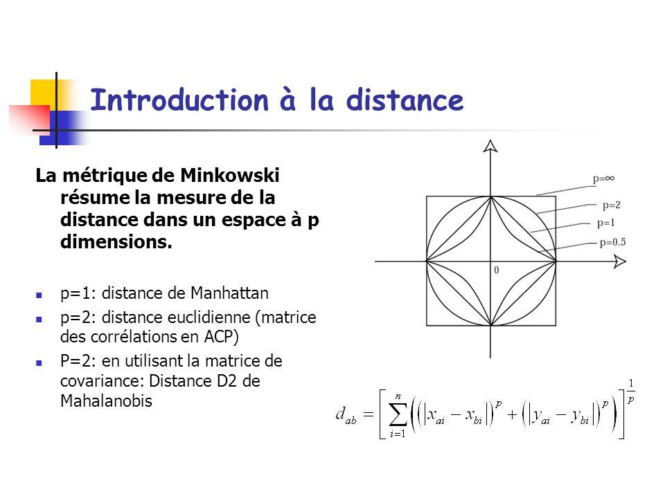 Introduction à la distance La métrique de Minkowski résume la mesure de la distance dans un espace à p dimensions.