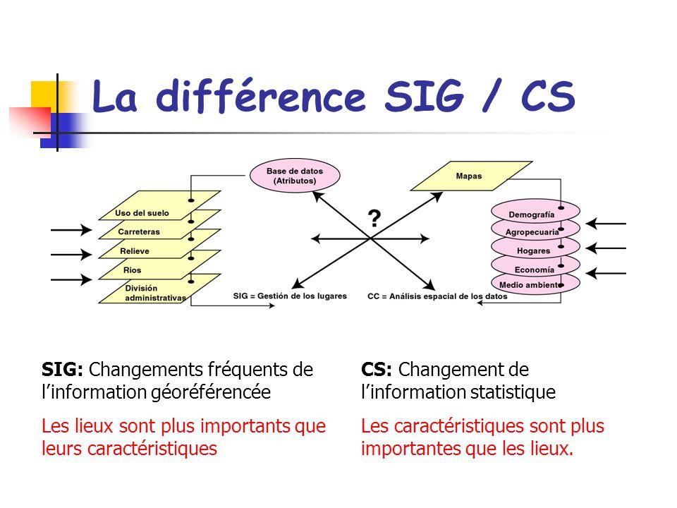 La différence SIG / CS SIG: Changements fréquents de linformation géoréférencée Les lieux sont plus importants que leurs caractéristiques CS: Changement de linformation statistique Les caractéristiques sont plus importantes que les lieux.